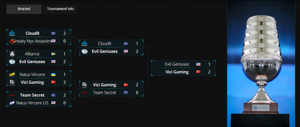Vici Gaming wins ESL One New York 2014
